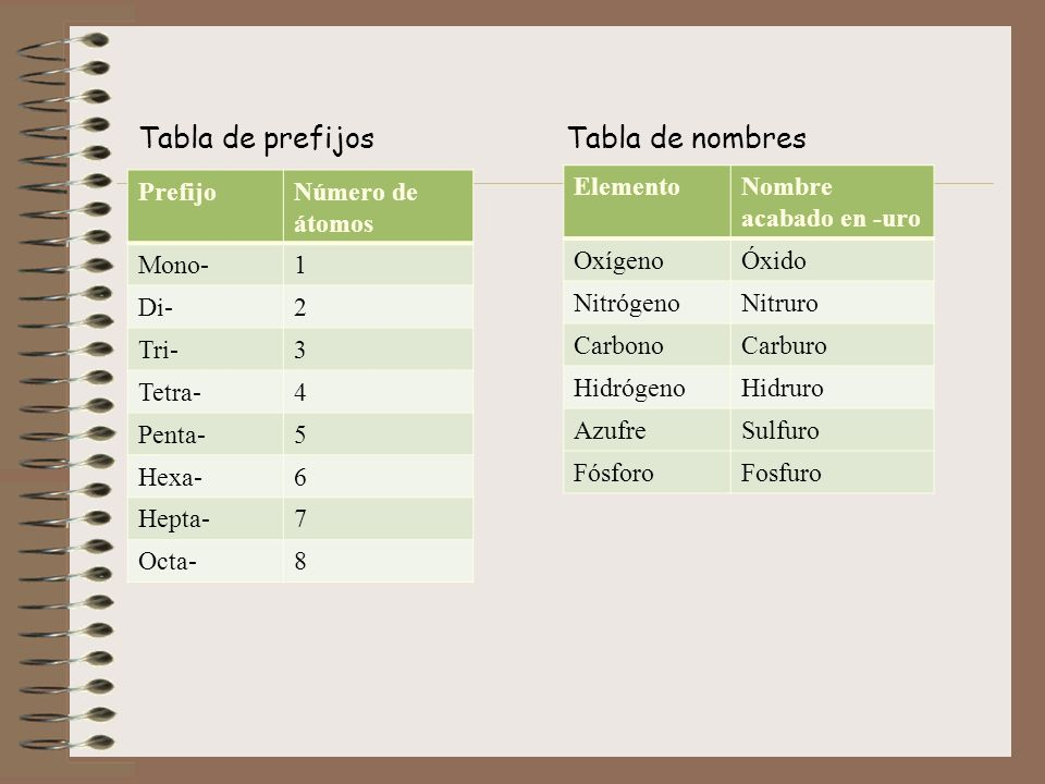 Tabla de prefijos Tabla de nombres Prefijo Número de átomos Mono- 1