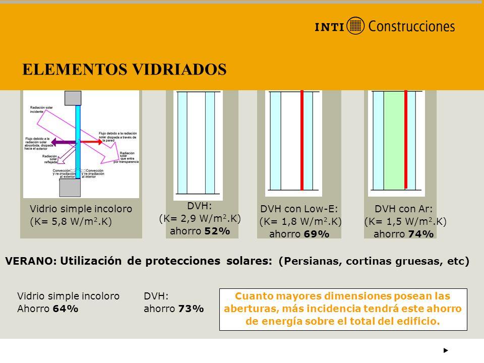 ELEMENTOS VIDRIADOSVidrio simple incoloro (K= 5,8 W/m2.K) DVH: (K= 2,9 W/m2.K) ahorro 52%
