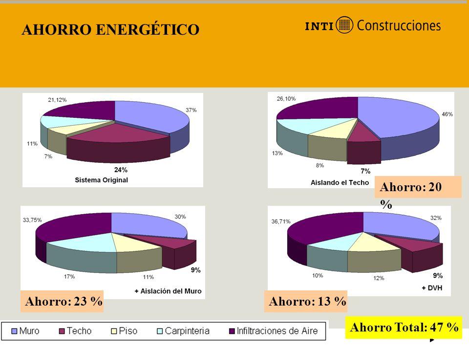 AHORRO ENERGÉTICO Ahorro: 20 % Ahorro: 23 % Ahorro: 13 %