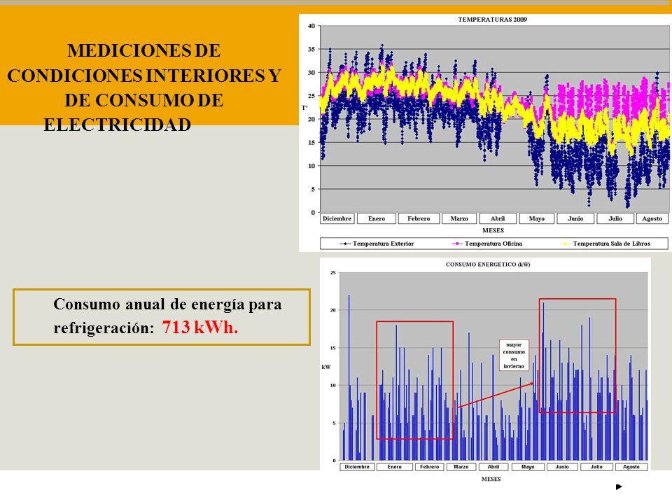 MEDICIONES DE CONDICIONES INTERIORES Y DE CONSUMO DE ELECTRICIDAD