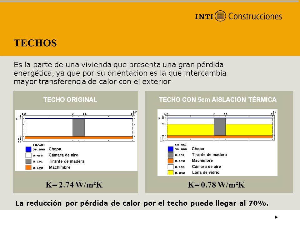 TECHOS K= 2.74 W/m²K K= 0.78 W/m²K