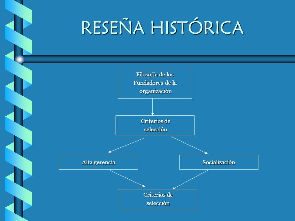 RESEÑA HISTÓRICA Filosofía de los Fundadores de la organización