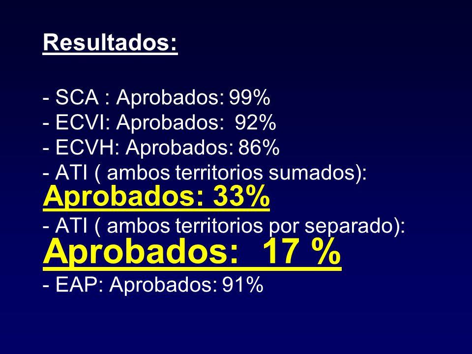 Resultados: - SCA : Aprobados: 99% - ECVI: Aprobados: 92% - ECVH: Aprobados: 86% - ATI ( ambos territorios sumados): Aprobados: 33%