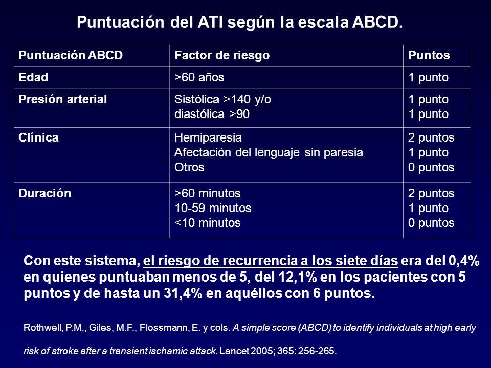Puntuación del ATI según la escala ABCD.