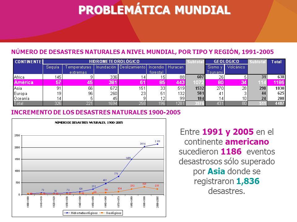 PROBLEMÁTICA MUNDIAL NÚMERO DE DESASTRES NATURALES A NIVEL MUNDIAL, POR TIPO Y REGIÓN, 1991-2005. INCREMENTO DE LOS DESASTRES NATURALES 1900-2005.