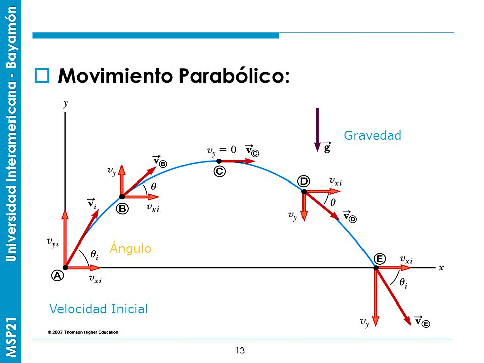 Movimiento Parabólico: