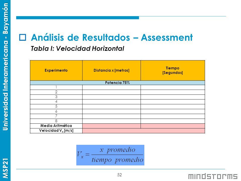 Análisis de Resultados – Assessment