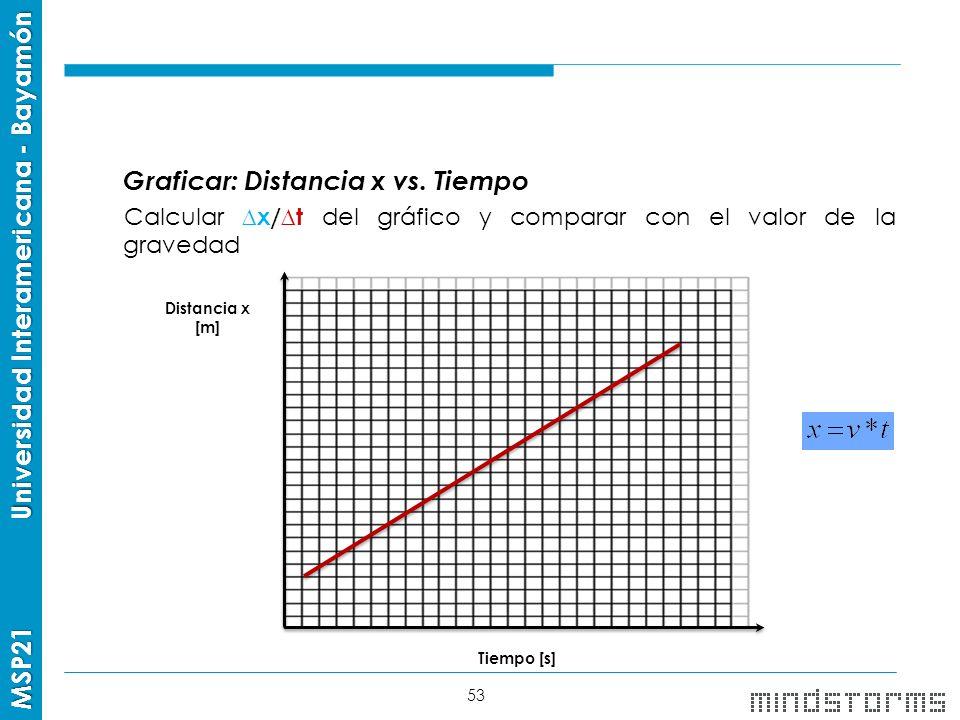 Graficar: Distancia x vs. Tiempo