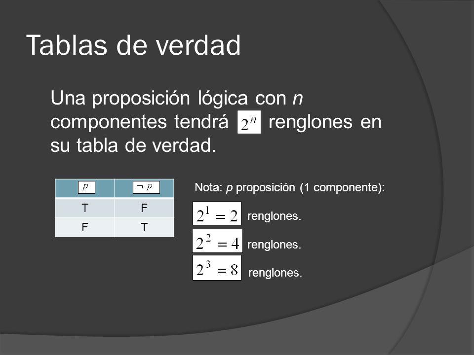 Tablas de verdad Una proposición lógica con n componentes tendrá renglones en su tabla de verdad.