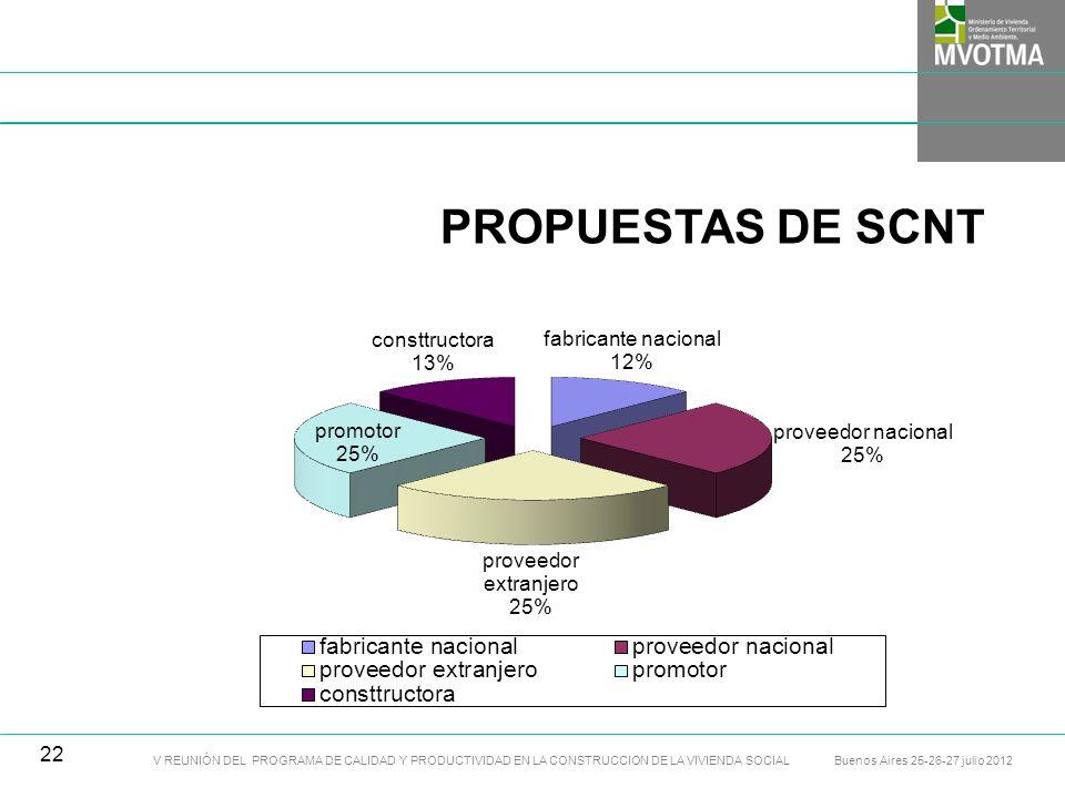 V REUNIÓN DEL PROGRAMA DE CALIDAD Y PRODUCTIVIDAD EN LA CONSTRUCCION DE LA VIVIENDA SOCIAL Buenos Aires 25-26-27 julio 2012