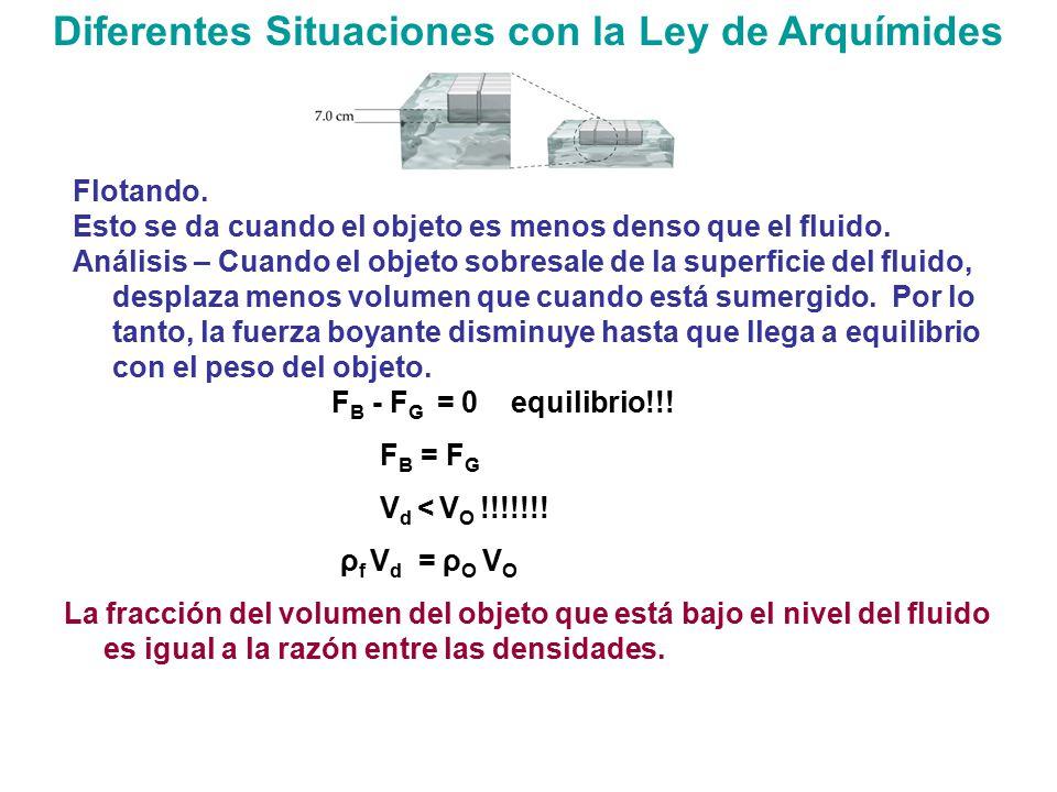 Diferentes Situaciones con la Ley de Arquímides
