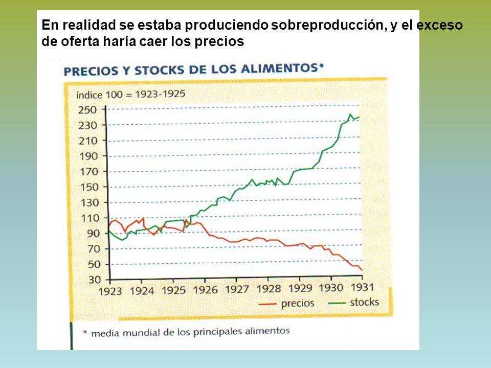 En realidad se estaba produciendo sobreproducción, y el exceso de oferta haría caer los precios