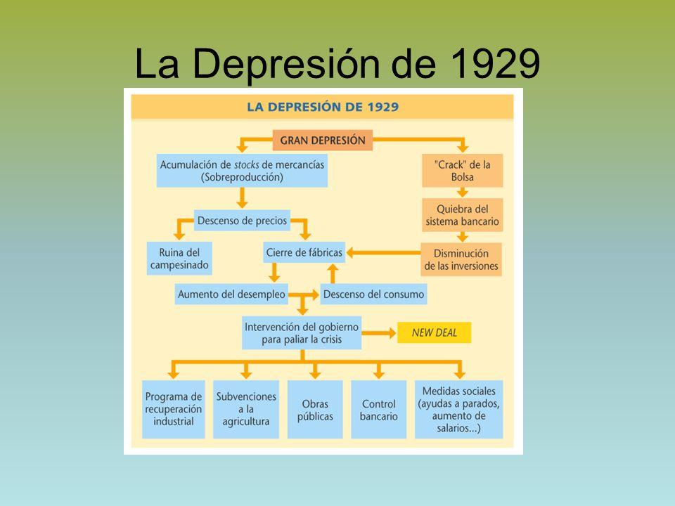 La Depresión de 1929