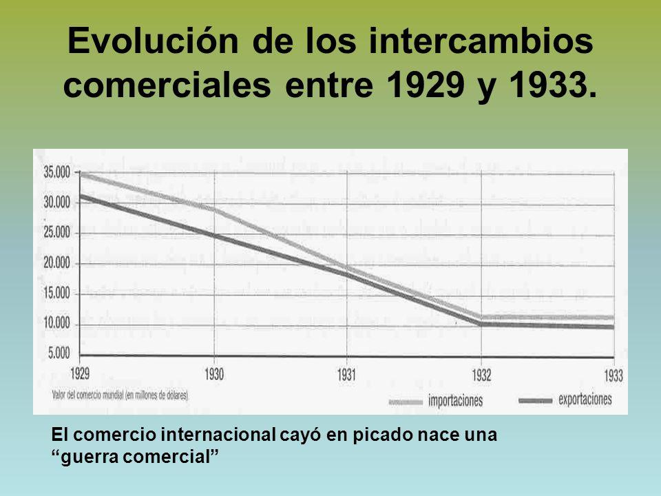 Evolución de los intercambios comerciales entre 1929 y 1933.