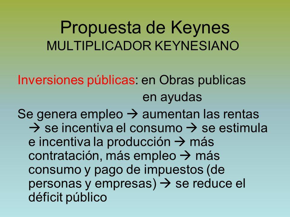 Propuesta de Keynes MULTIPLICADOR KEYNESIANO
