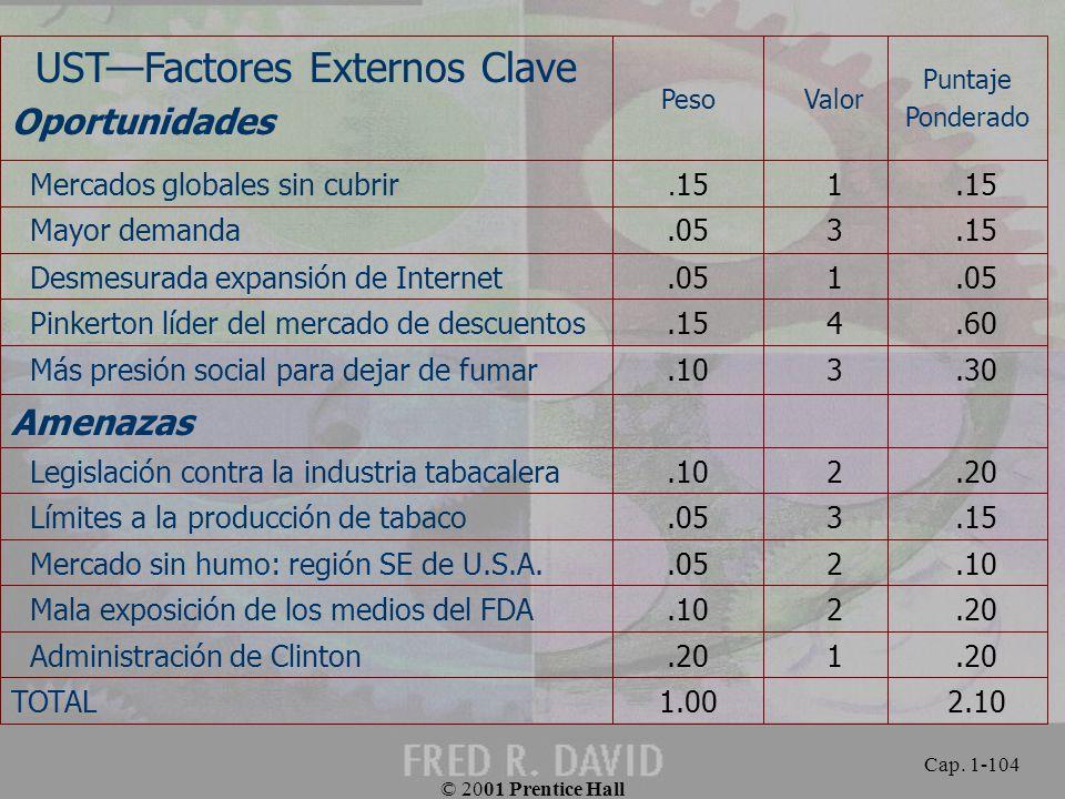UST—Factores Externos Clave