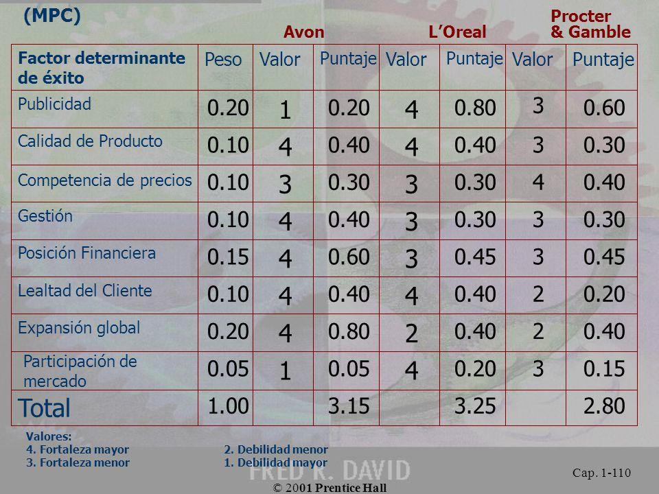 (MPC) Procter Avon L'Oreal & Gamble. 2.80. 3.25.