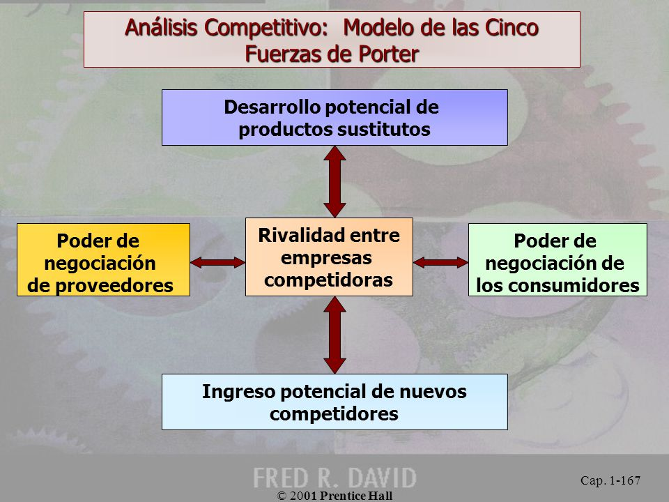 Análisis Competitivo: Modelo de las Cinco Fuerzas de Porter