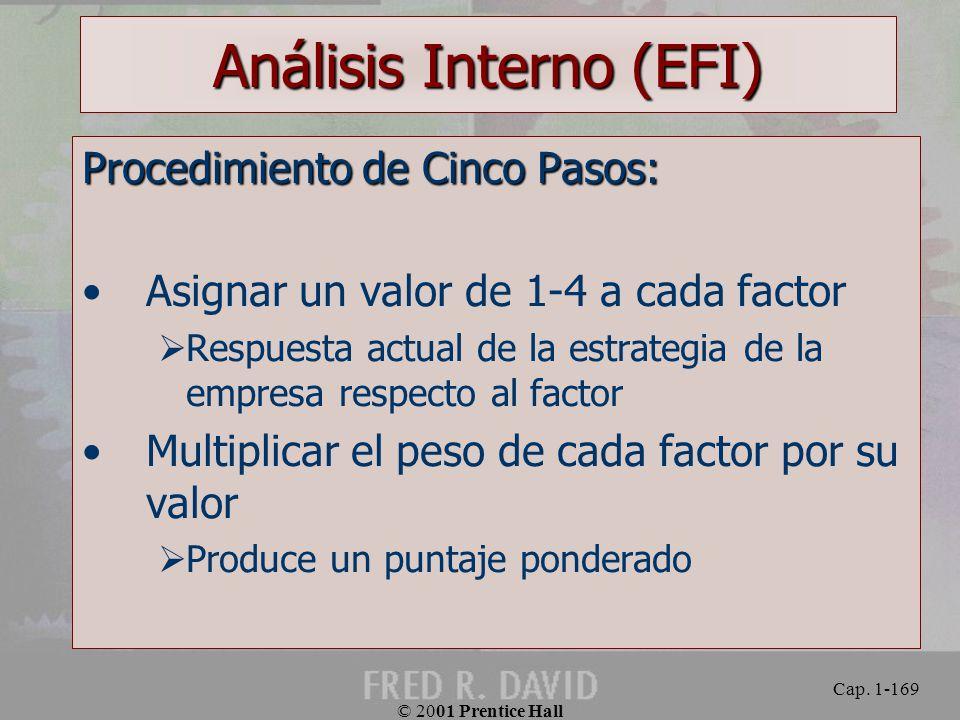 Análisis Interno (EFI)