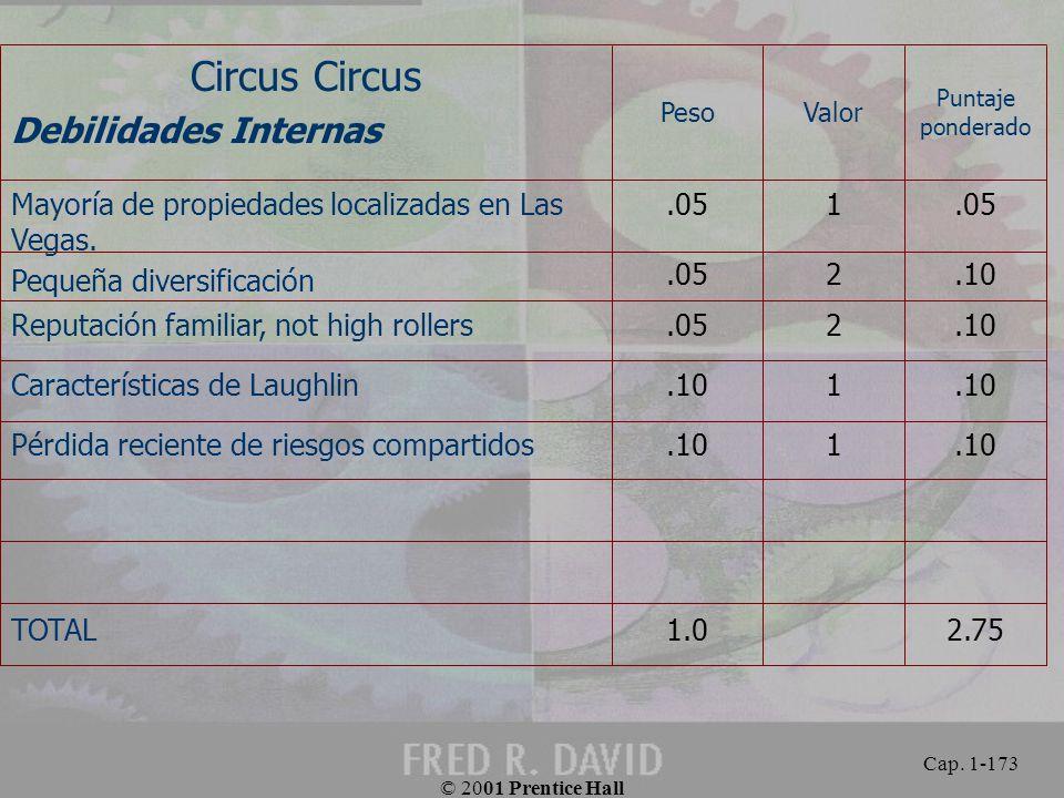 Circus Circus Debilidades Internas 2.75 1.0 TOTAL .10 1