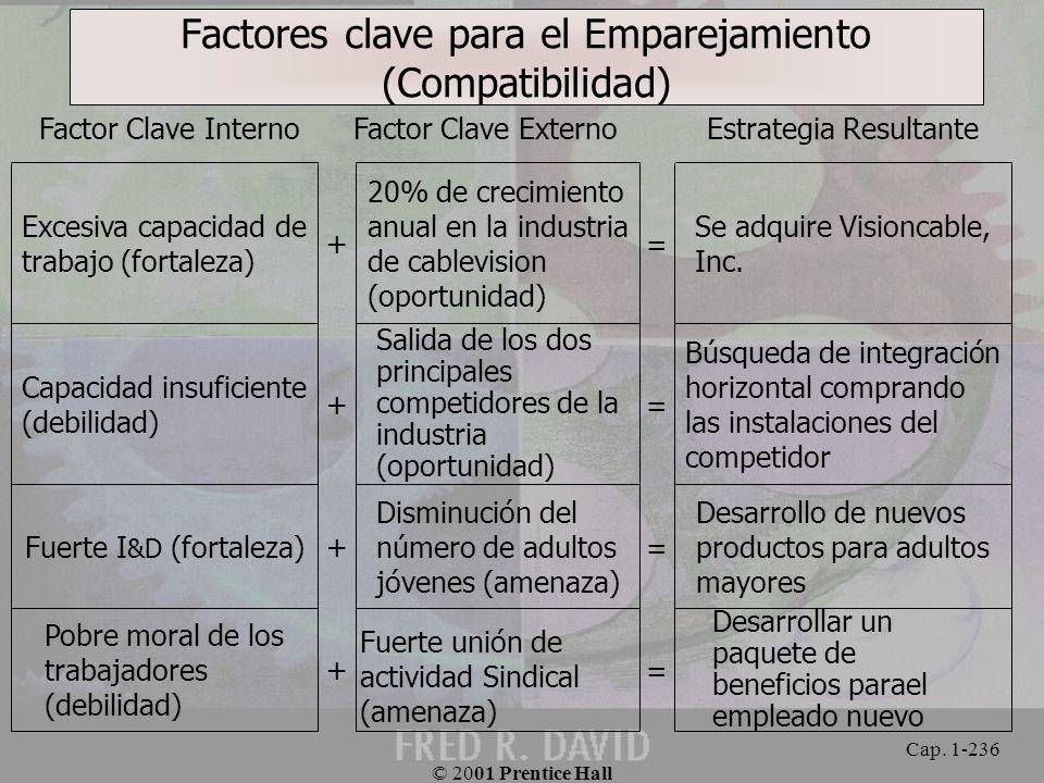 Factores clave para el Emparejamiento (Compatibilidad)