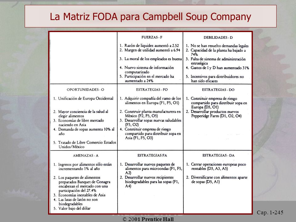 La Matriz FODA para Campbell Soup Company