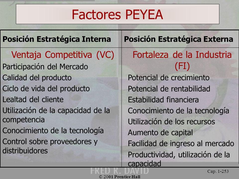 Factores PEYEA Fortaleza de la Industria (FI) Ventaja Competitiva (VC)
