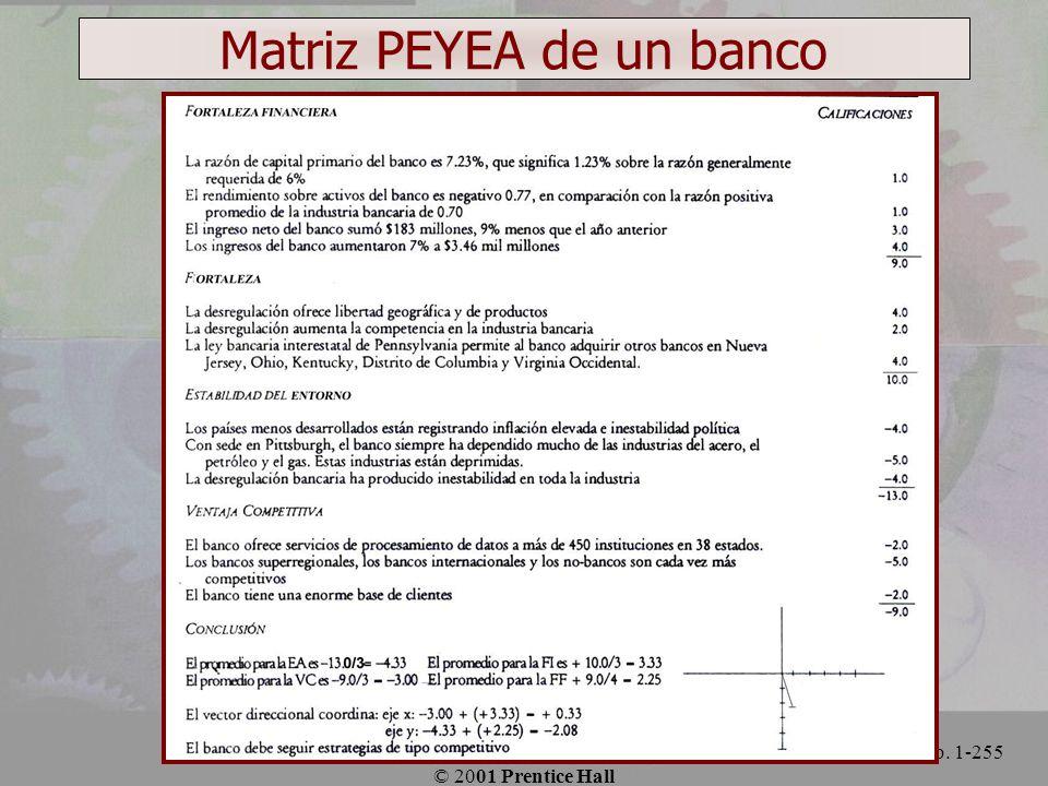 Matriz PEYEA de un banco