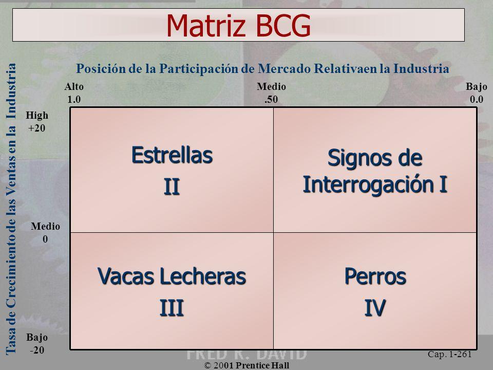 Matriz BCG Perros IV Vacas Lecheras III Signos de Interrogación I
