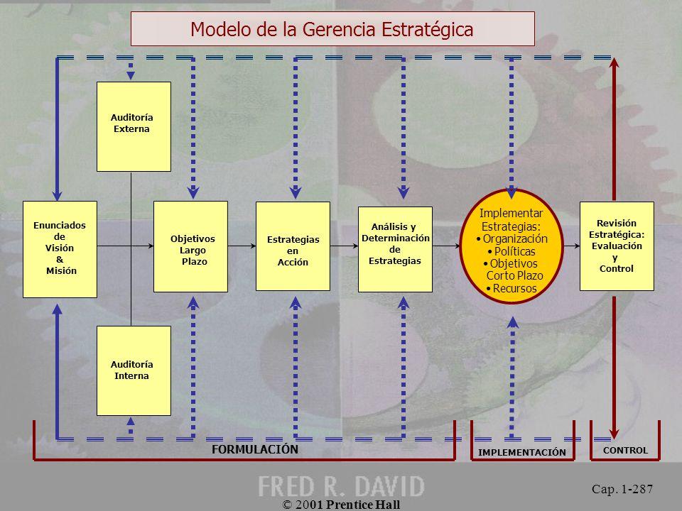 Modelo de la Gerencia Estratégica