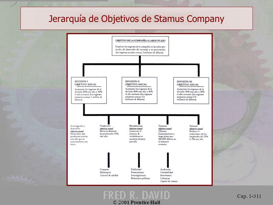 Jerarquía de Objetivos de Stamus Company
