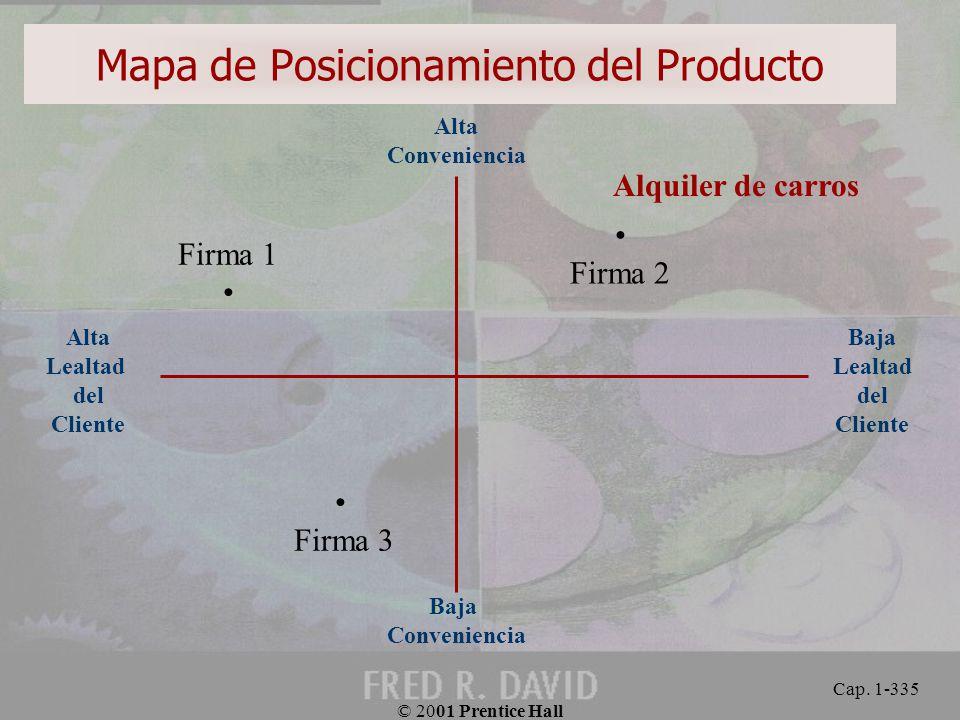 Mapa de Posicionamiento del Producto