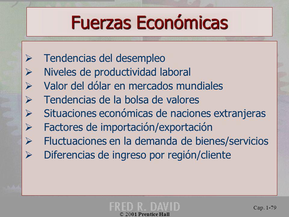 Fuerzas Económicas Tendencias del desempleo