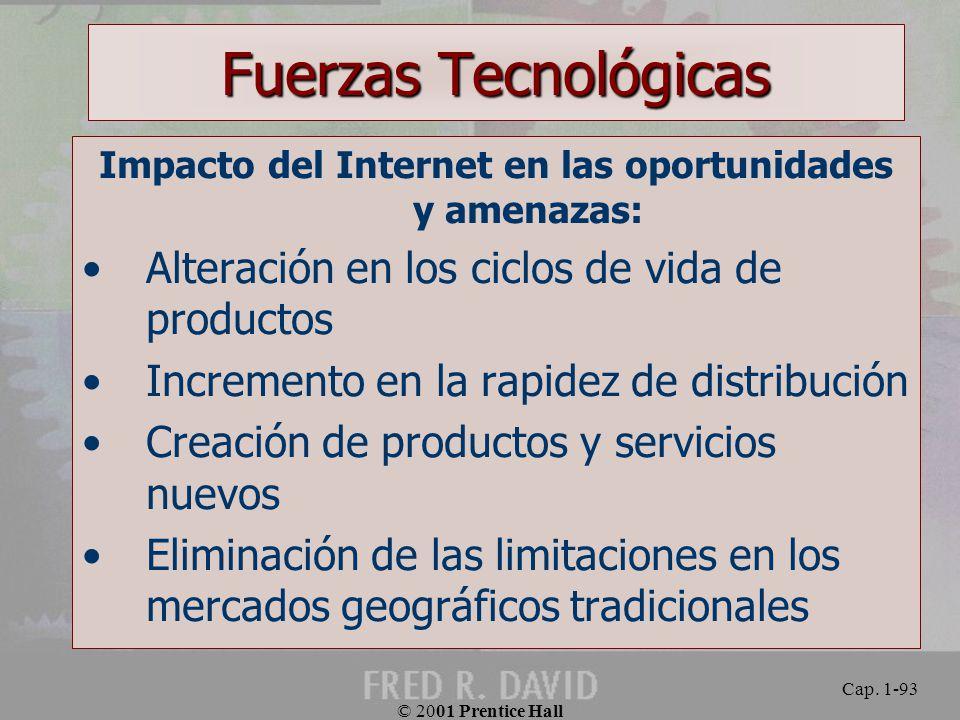 Impacto del Internet en las oportunidades y amenazas: