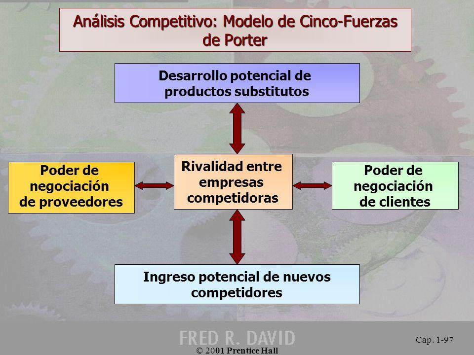 Análisis Competitivo: Modelo de Cinco-Fuerzas de Porter