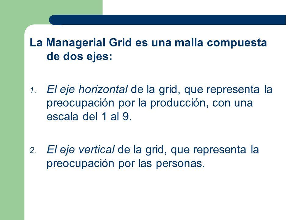 La Managerial Grid es una malla compuesta de dos ejes: