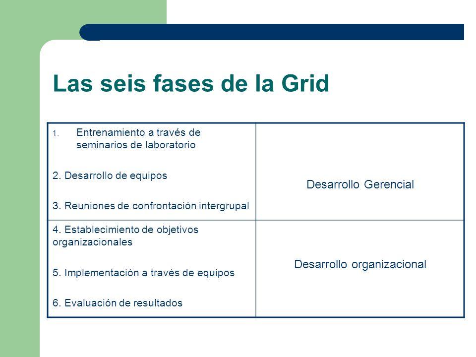 Las seis fases de la Grid