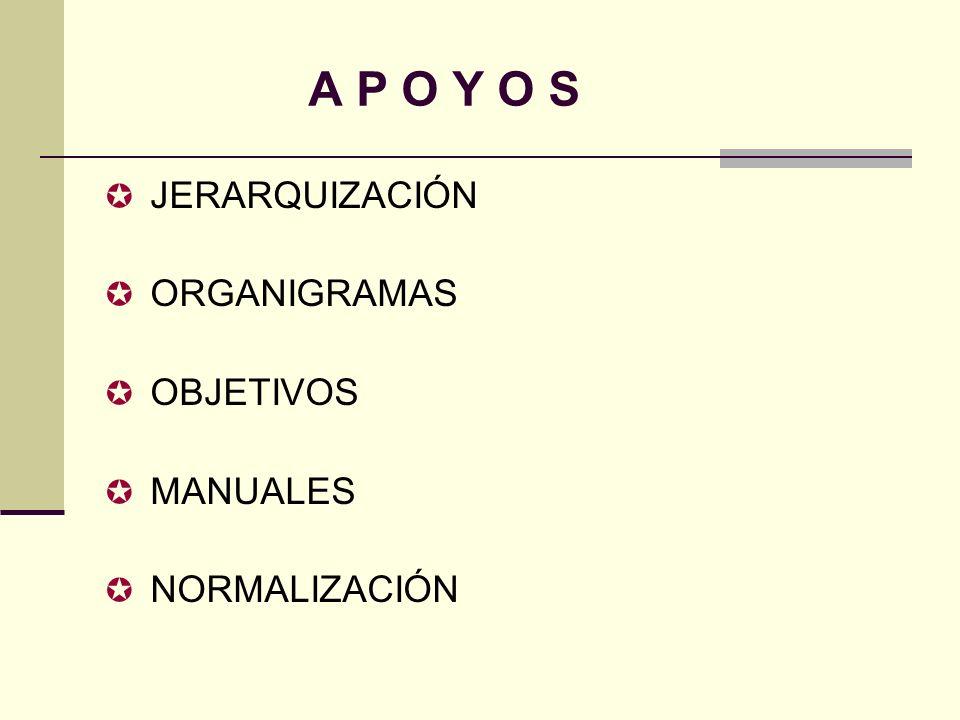 A P O Y O S JERARQUIZACIÓN ORGANIGRAMAS OBJETIVOS MANUALES