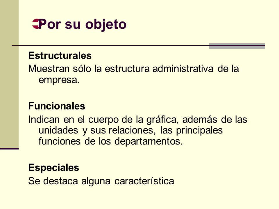 Por su objeto Estructurales