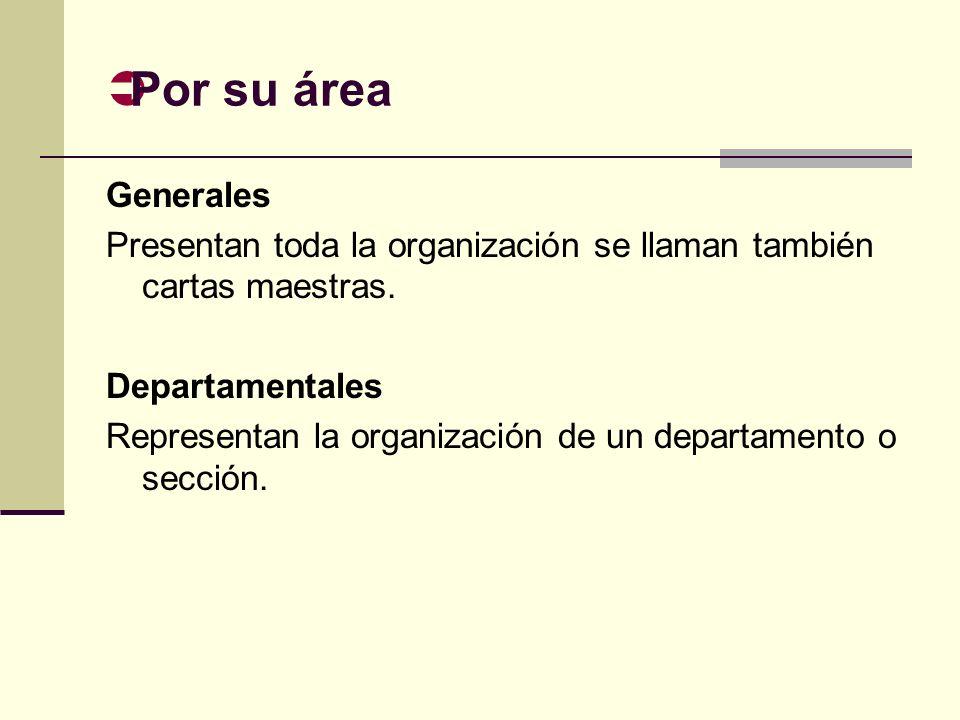 Por su área Generales. Presentan toda la organización se llaman también cartas maestras. Departamentales.