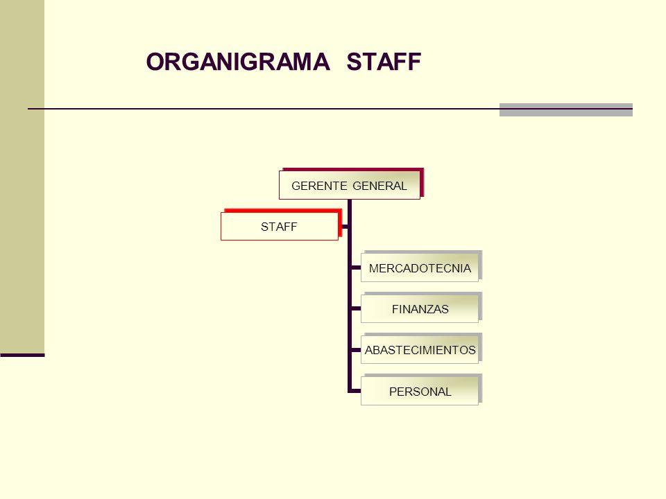 ORGANIGRAMA STAFF
