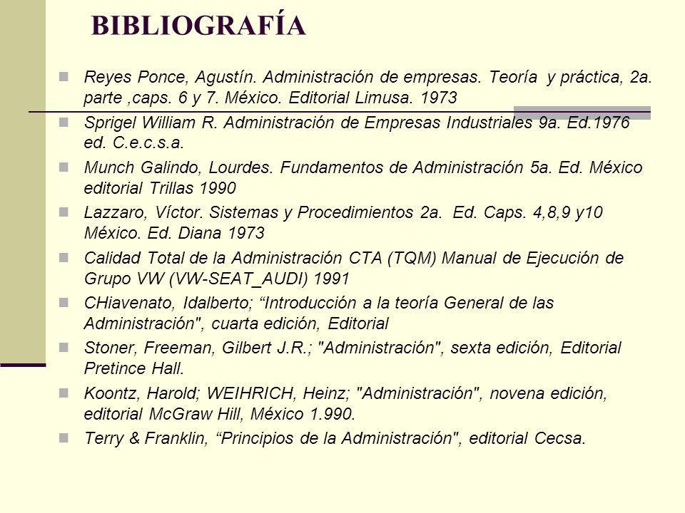 BIBLIOGRAFÍAReyes Ponce, Agustín. Administración de empresas. Teoría y práctica, 2a. parte ,caps. 6 y 7. México. Editorial Limusa. 1973.