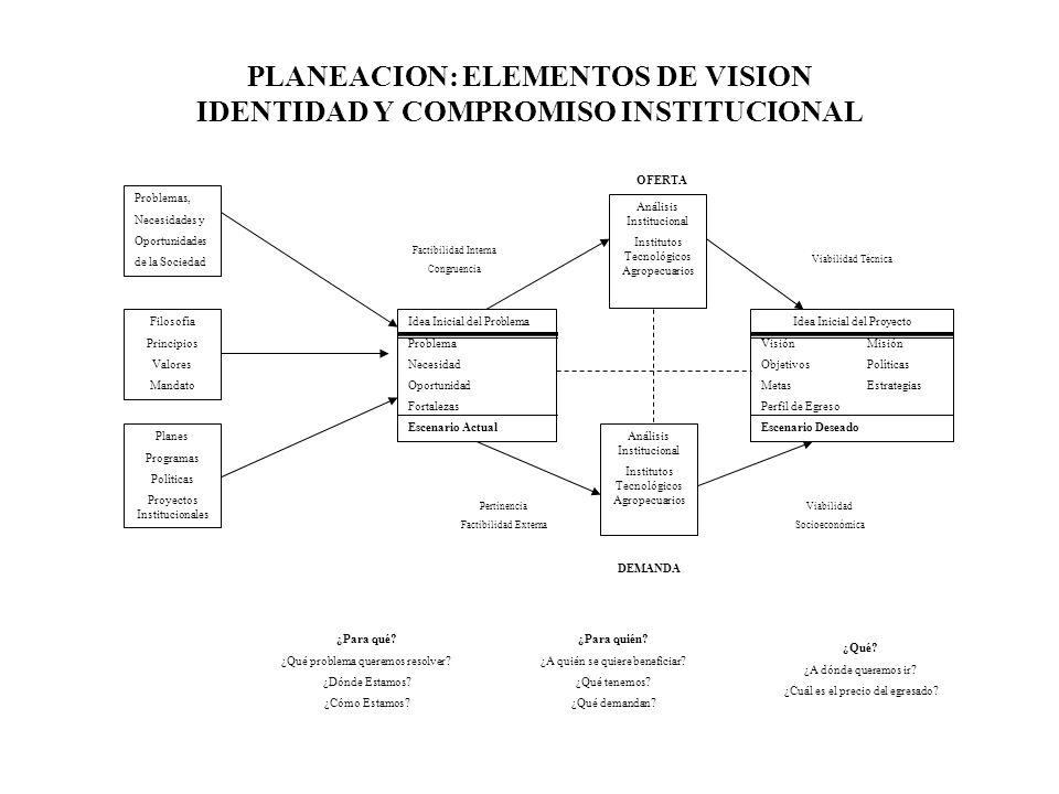 PLANEACION: ELEMENTOS DE VISION IDENTIDAD Y COMPROMISO INSTITUCIONAL