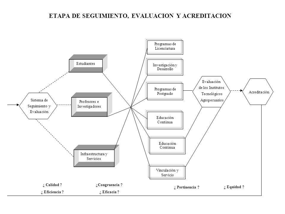 ETAPA DE SEGUIMIENTO, EVALUACION Y ACREDITACION