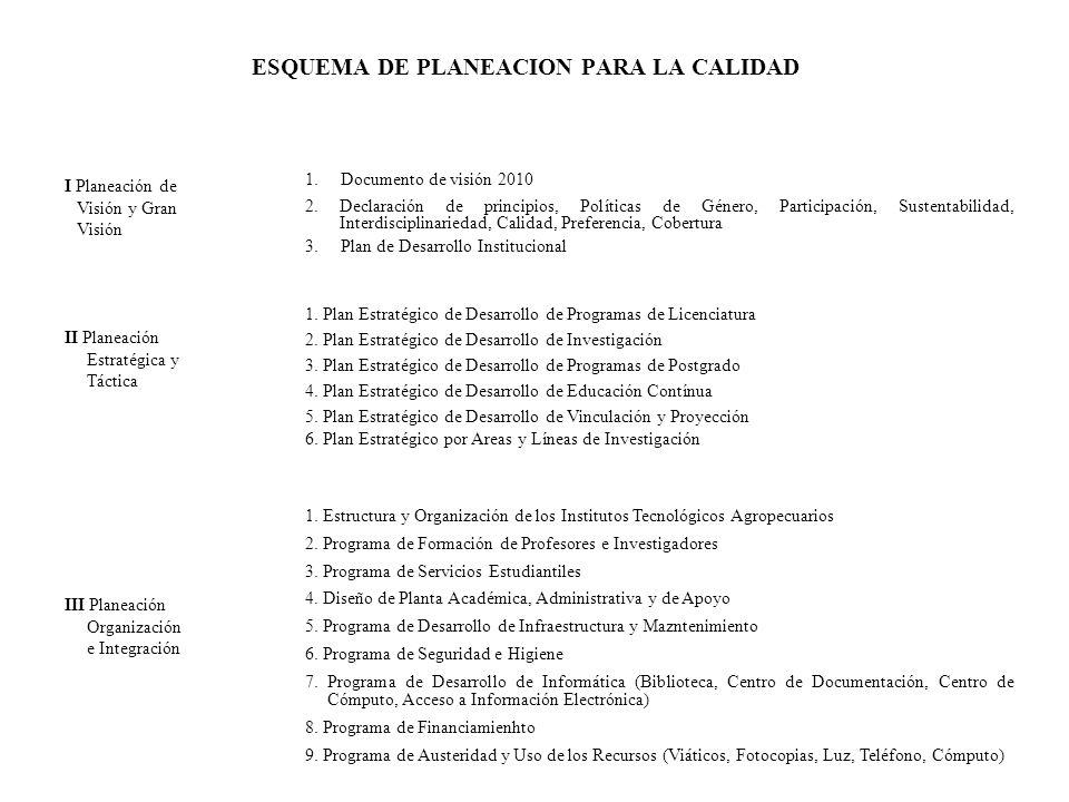 ESQUEMA DE PLANEACION PARA LA CALIDAD