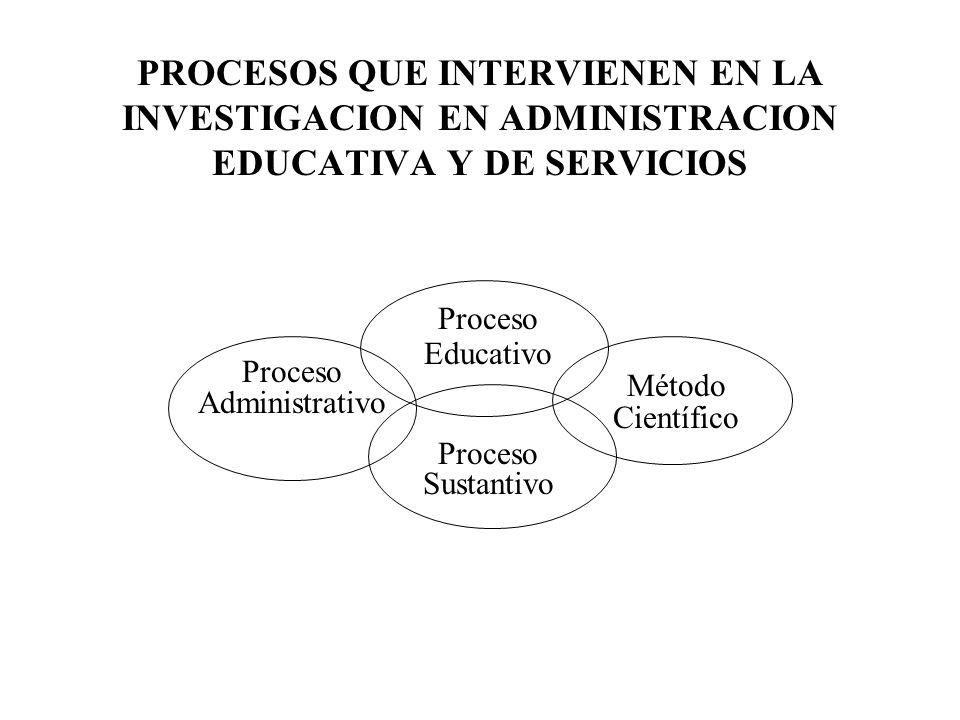 PROCESOS QUE INTERVIENEN EN LA INVESTIGACION EN ADMINISTRACION EDUCATIVA Y DE SERVICIOS