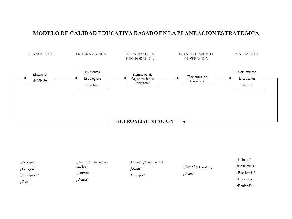 MODELO DE CALIDAD EDUCATIVA BASADO EN LA PLANEACION ESTRATEGICA