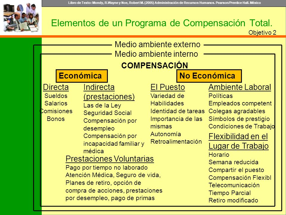 Elementos de un Programa de Compensación Total.