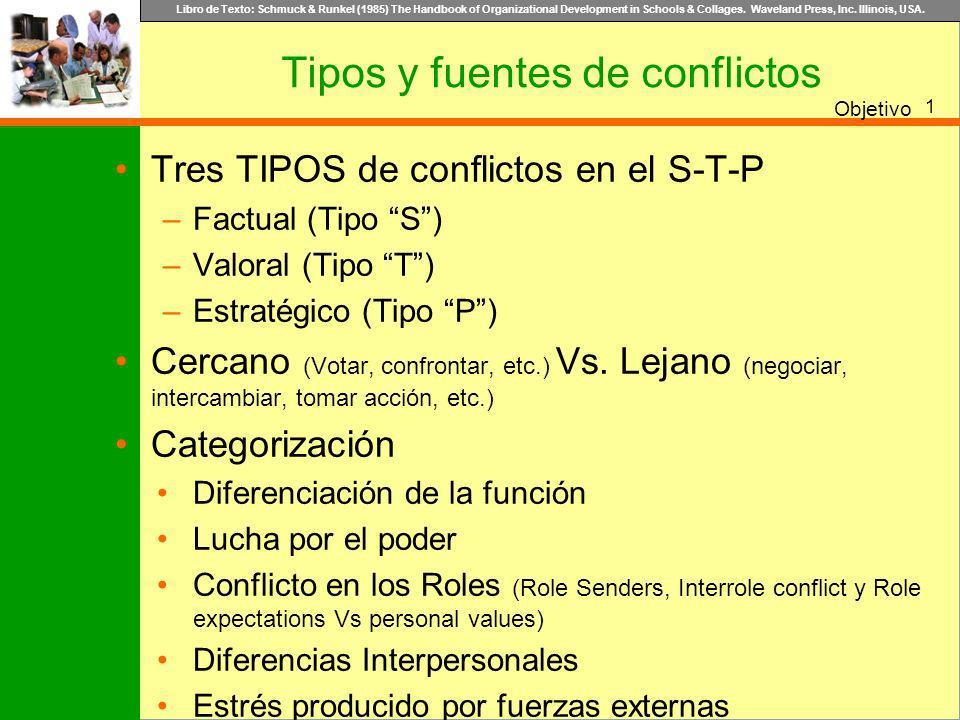 Tipos y fuentes de conflictos
