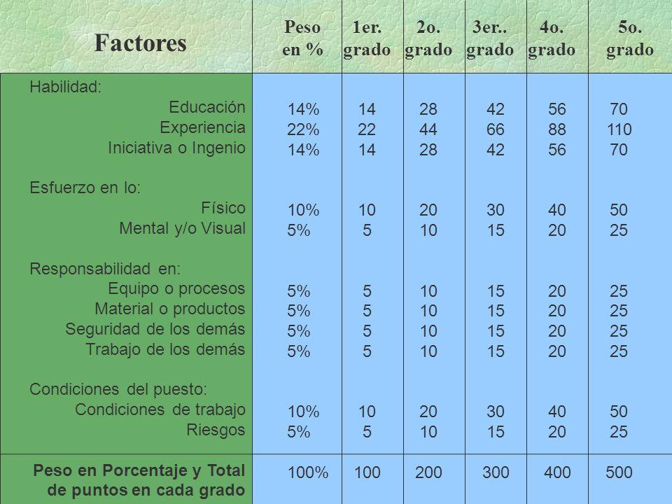 Factores Peso en % 1er. grado 2o. grado 3er.. grado 4o. grado